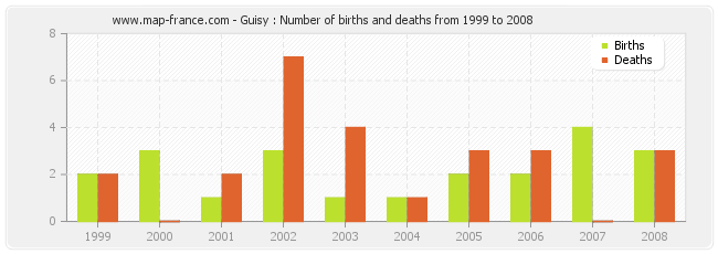 Guisy : Number of births and deaths from 1999 to 2008