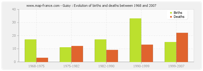 Guisy : Evolution of births and deaths between 1968 and 2007