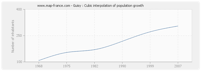 Guisy : Cubic interpolation of population growth