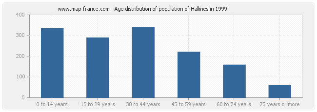 Age distribution of population of Hallines in 1999