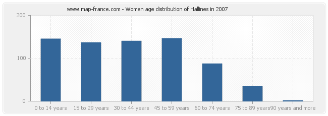 Women age distribution of Hallines in 2007
