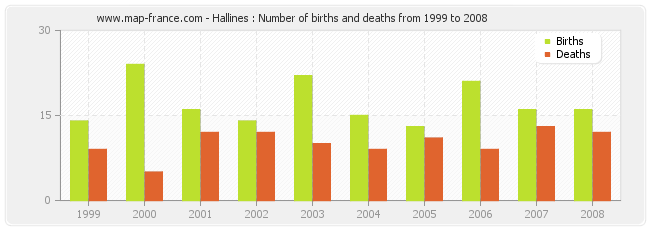 Hallines : Number of births and deaths from 1999 to 2008