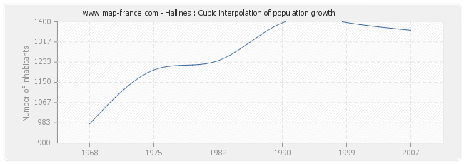 Hallines : Cubic interpolation of population growth