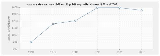 Population Hallines