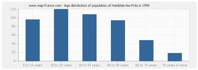 Age distribution of population of Hamblain-les-Prés in 1999