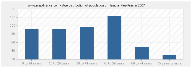 Age distribution of population of Hamblain-les-Prés in 2007
