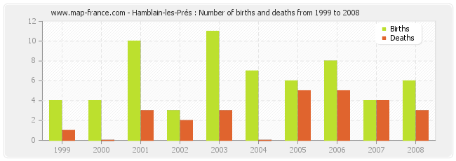 Hamblain-les-Prés : Number of births and deaths from 1999 to 2008