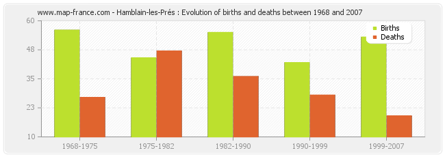 Hamblain-les-Prés : Evolution of births and deaths between 1968 and 2007