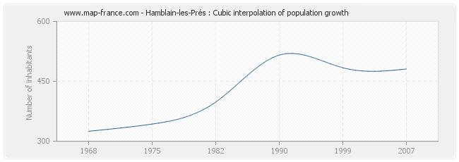 Hamblain-les-Prés : Cubic interpolation of population growth