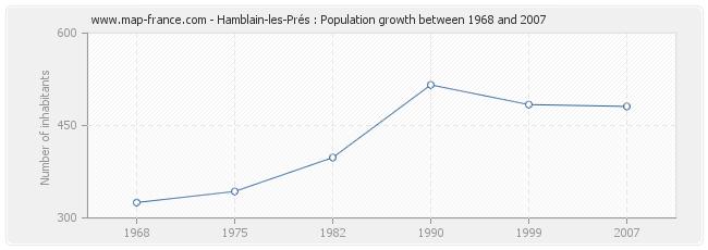 Population Hamblain-les-Prés