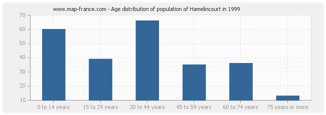 Age distribution of population of Hamelincourt in 1999