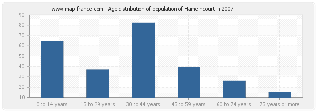 Age distribution of population of Hamelincourt in 2007