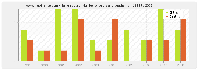 Hamelincourt : Number of births and deaths from 1999 to 2008
