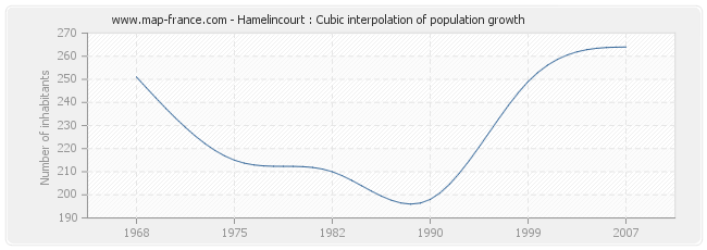 Hamelincourt : Cubic interpolation of population growth