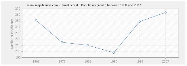 Population Hamelincourt