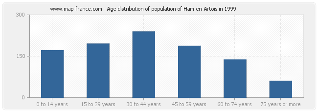 Age distribution of population of Ham-en-Artois in 1999