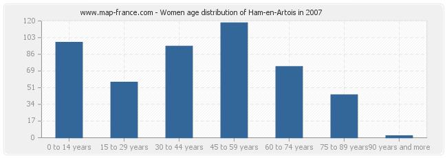 Women age distribution of Ham-en-Artois in 2007