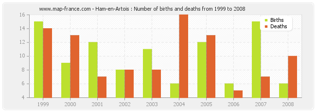 Ham-en-Artois : Number of births and deaths from 1999 to 2008
