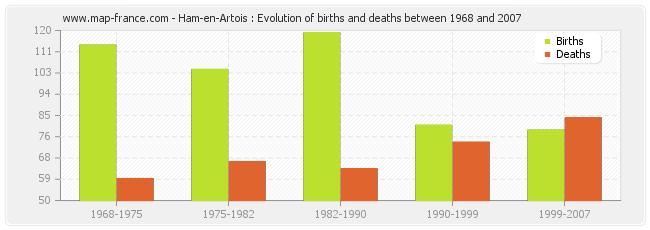 Ham-en-Artois : Evolution of births and deaths between 1968 and 2007