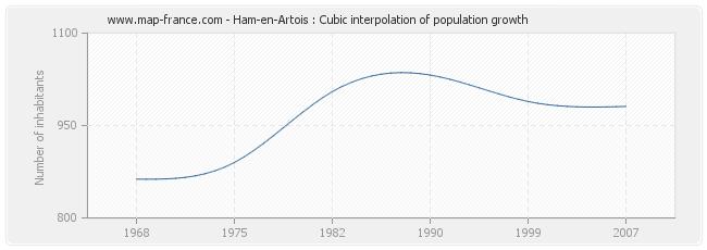 Ham-en-Artois : Cubic interpolation of population growth