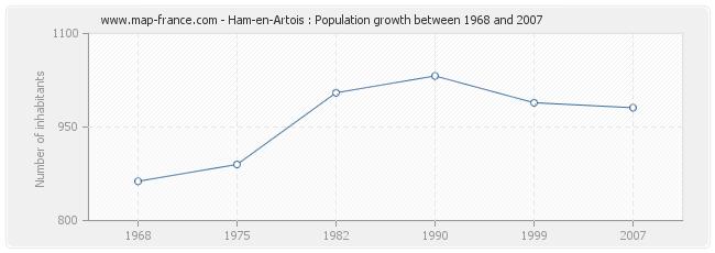 Population Ham-en-Artois
