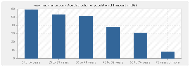 Age distribution of population of Haucourt in 1999