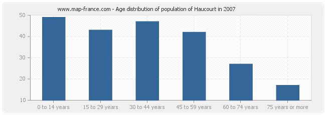 Age distribution of population of Haucourt in 2007
