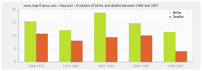 Haucourt : Evolution of births and deaths between 1968 and 2007