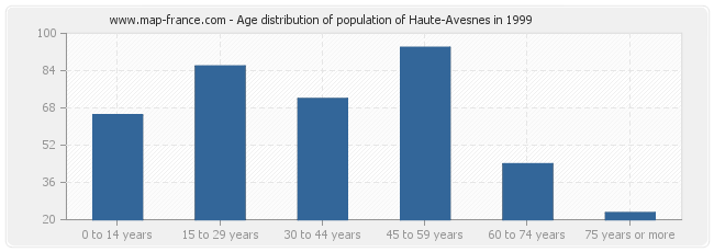 Age distribution of population of Haute-Avesnes in 1999
