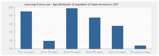 Age distribution of population of Haute-Avesnes in 2007
