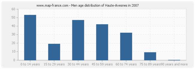 Men age distribution of Haute-Avesnes in 2007