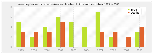 Haute-Avesnes : Number of births and deaths from 1999 to 2008