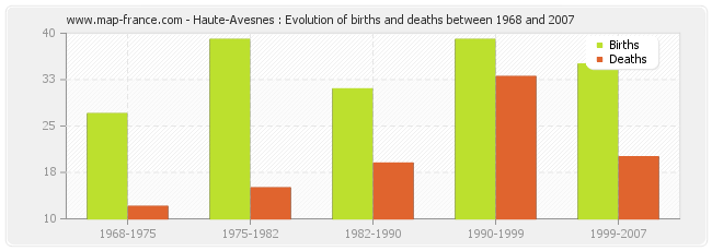 Haute-Avesnes : Evolution of births and deaths between 1968 and 2007