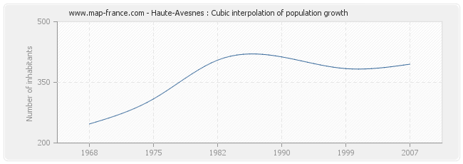 Haute-Avesnes : Cubic interpolation of population growth