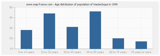 Age distribution of population of Hautecloque in 1999