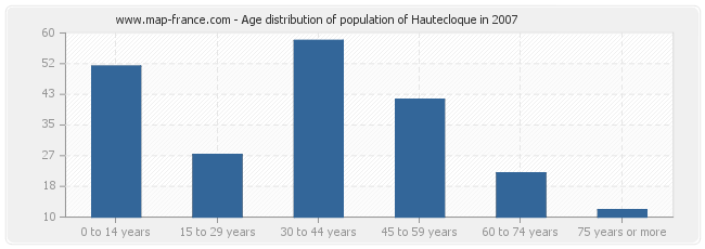 Age distribution of population of Hautecloque in 2007