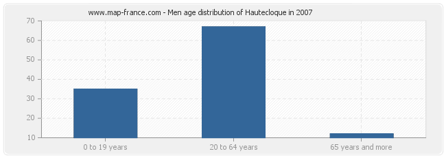 Men age distribution of Hautecloque in 2007