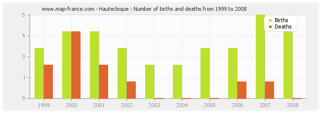 Hautecloque : Number of births and deaths from 1999 to 2008