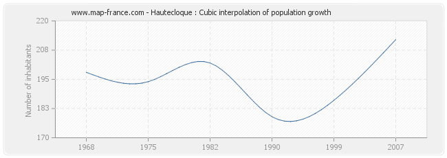 Hautecloque : Cubic interpolation of population growth
