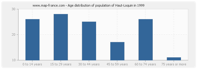 Age distribution of population of Haut-Loquin in 1999