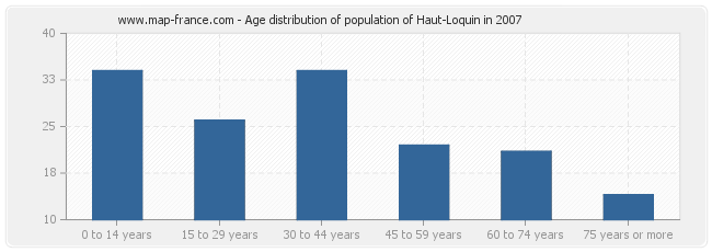 Age distribution of population of Haut-Loquin in 2007