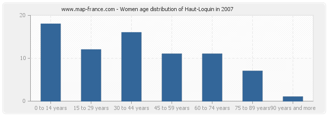 Women age distribution of Haut-Loquin in 2007
