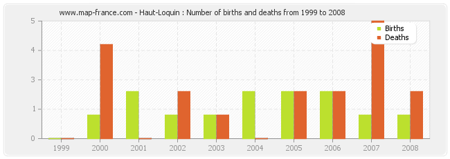 Haut-Loquin : Number of births and deaths from 1999 to 2008