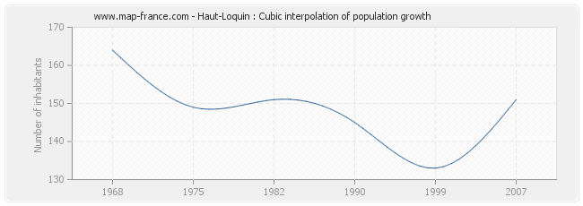 Haut-Loquin : Cubic interpolation of population growth