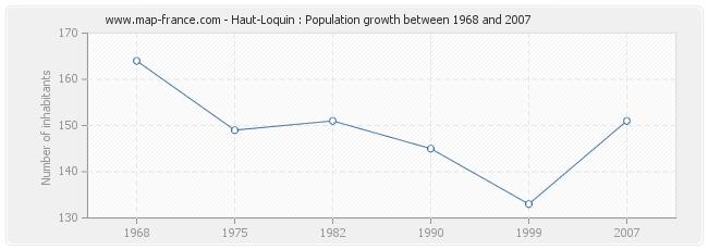Population Haut-Loquin