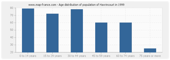 Age distribution of population of Havrincourt in 1999
