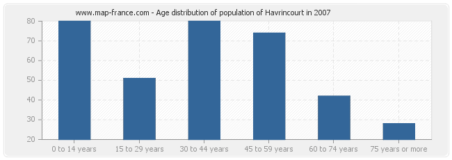 Age distribution of population of Havrincourt in 2007