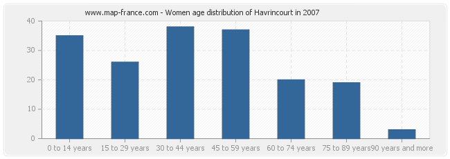 Women age distribution of Havrincourt in 2007