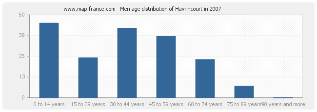 Men age distribution of Havrincourt in 2007