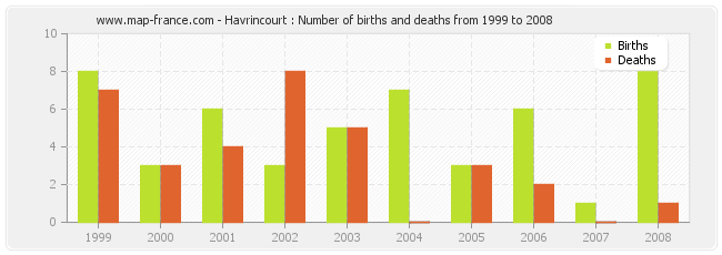 Havrincourt : Number of births and deaths from 1999 to 2008